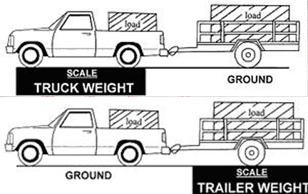 Light Duty Gross Vehicle Weights